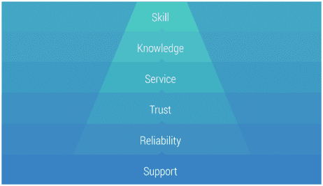 Our Values image